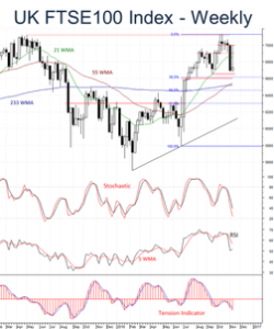 UK FTSE remains vulnerable