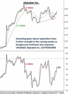 Alphabet extending outperformance relative to the US SPX S&P500 Index