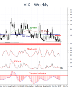 US VIX approaching critical support area