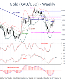 Gold (XAU/USD) regaining higher levels