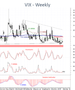 US VIX continues to show signs of improvement