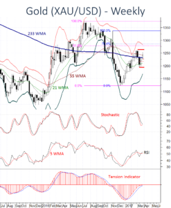 Gold XAUUSD prices showing signs of improvement
