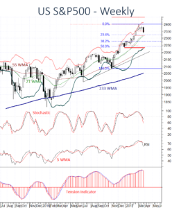 US S&P500 SPX coming under profit-taking pressure
