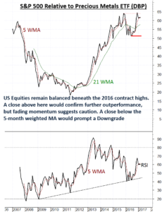 US Equities coming under pressure relative to Precious Metals ETF DBP