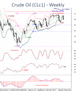 WTI Oil (CL) coming under pressure