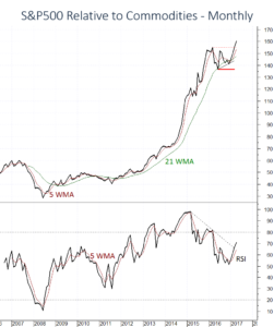 US Equities SPX showing fresh strength against Commodities
