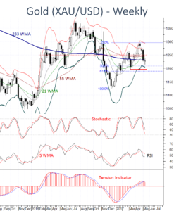 Gold XAU remains under pressure