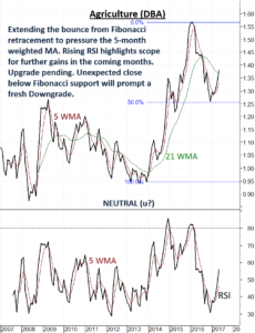 Agriculture showing signs of relative strength
