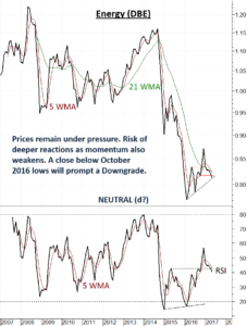 Energy Sector continues to underperform