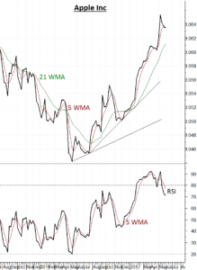 Apple Inc AAPL showing signs of underperformance