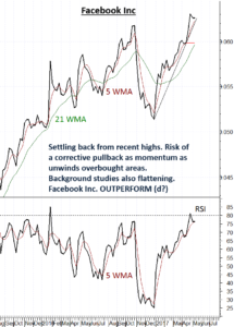 Facebook (FB) showing signs of exhaustion