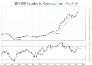 US Equities remain strong relative to Commodities