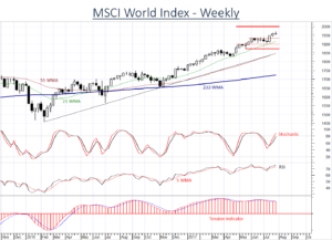 MSCI World Index finding difficulty maintaining higher levels