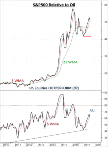 US Equities showing early signs of weakness relative to Oil