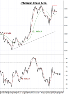JP Morgan Chase (JPM) finding difficulty maintaining higher levels
