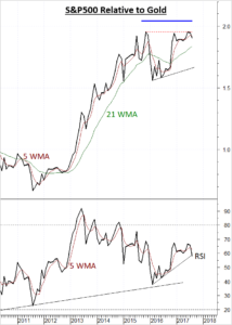 US Equities (SPX) showing signs of weakness relative to Gold (XAUUSD)