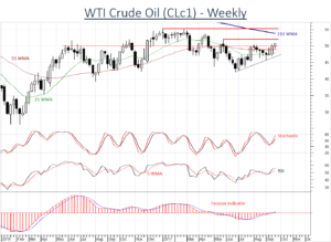 Oil prices showing signs of improvement