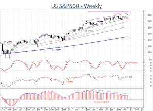 US Equities SPX making new highs - but investors are cautious