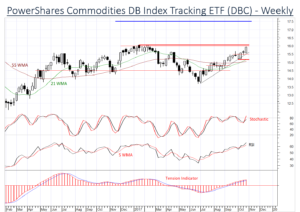 Broad Commodities DBC Index strengthening