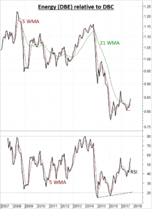 Energy Sector showing strength relative to broad commodities
