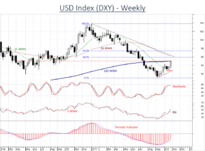USD continues to strengthen
