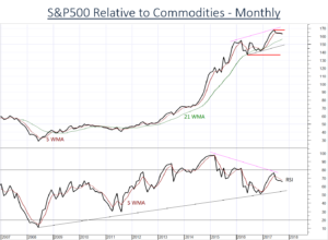 US Equities (SPX) continues to weaken relative to Commodities (DBC)