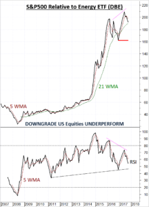 US Equities SPX Downgraded relative to Energy