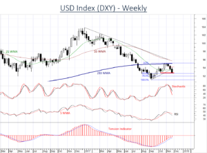 USD (DXY) coming under increased selling pressure