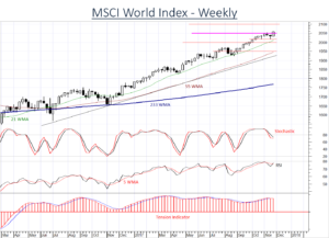 MSCI World Index cautiously upgraded