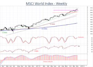 MSCI World Index to find further gains difficult to sustain