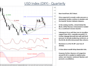 USD DXY Index remains under pressure