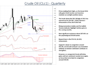 Crude Oil (CL) prices showing multi-month improvement