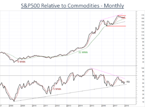 US Stocks (SPX) stabilising relative to commodities (DBC)