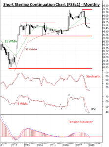 Short Sterling supported above 98.83