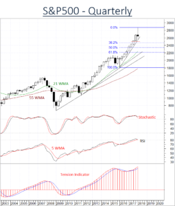 A close below 2465/00 would turn sentiment Neutral